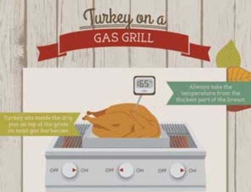 INFOGRAPHIC:  How to Grill a Turkey