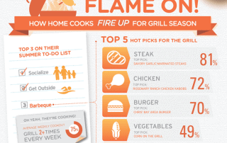 INFOGRAPHIC: How Home Cooks Fire up for Grill Season