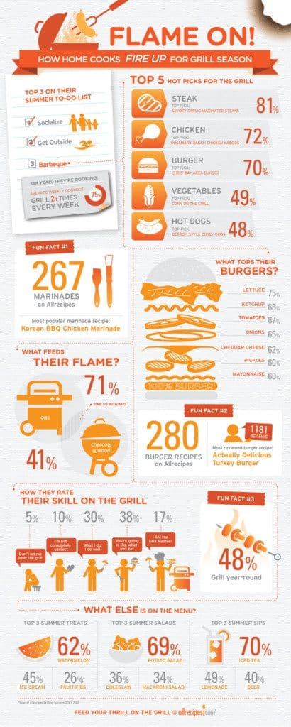 INFORGRAPHIC: How Home Cooks Fire up for Grill Season