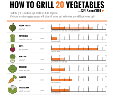 infographic of different vegetables and grill times