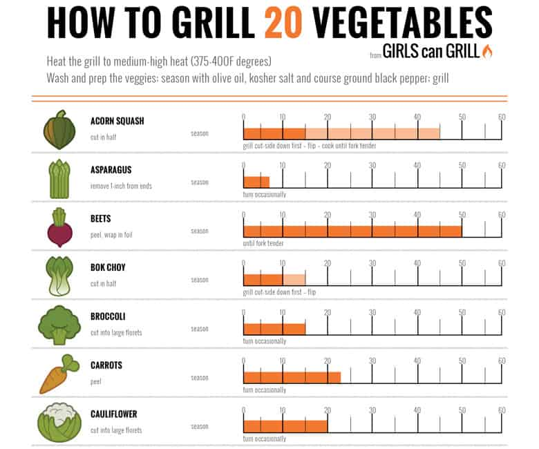 How to Grill 20 Vegetables
