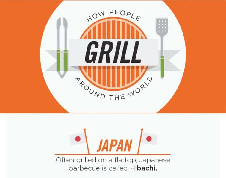 How People Grill around the World
