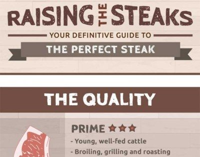 INFOGRAPHIC: Your Guide to the Perfect Steak