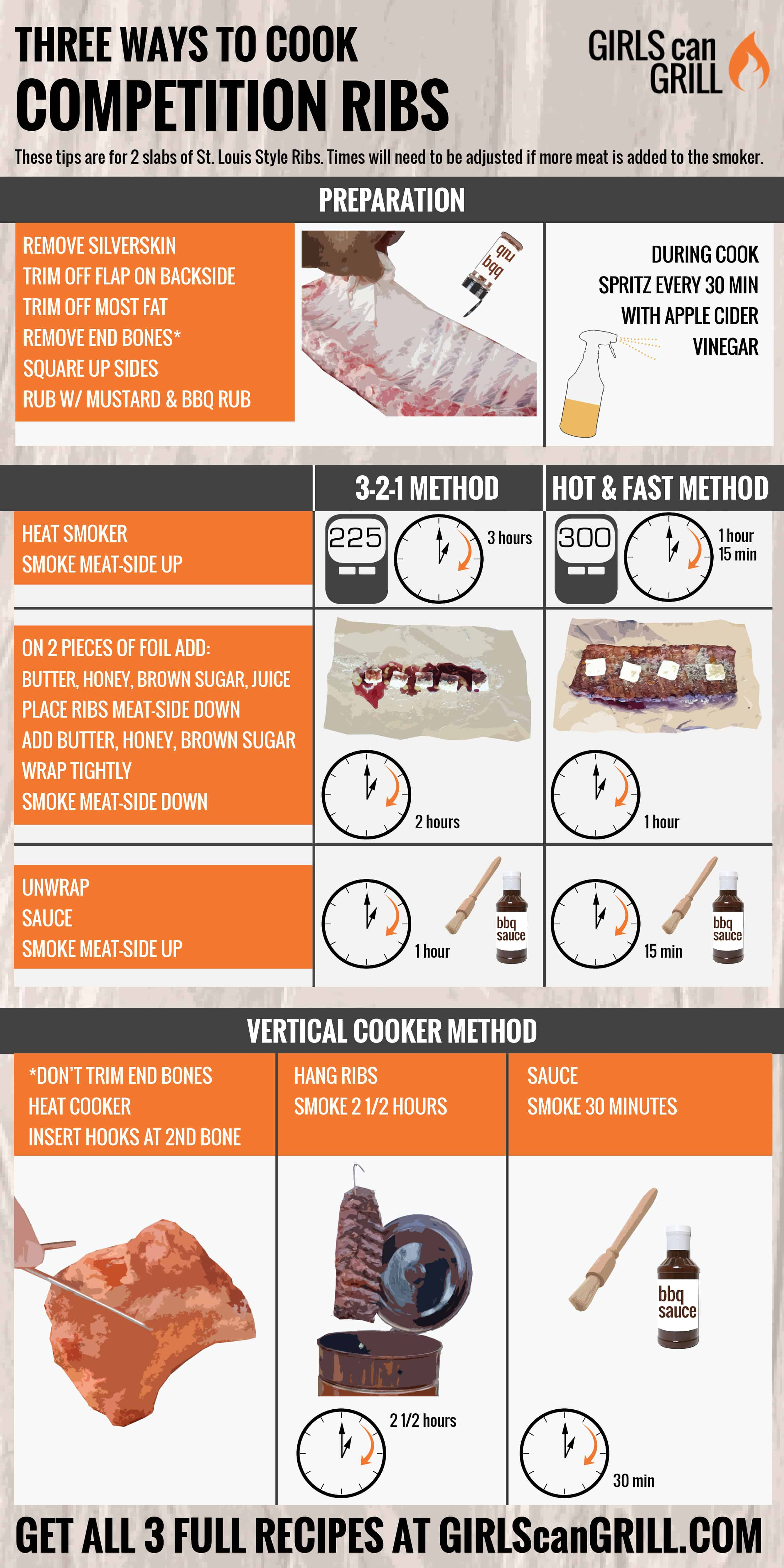 Infographic: 3 ways to cook competition ribs